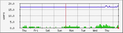 Count of users who are running processes and logged in